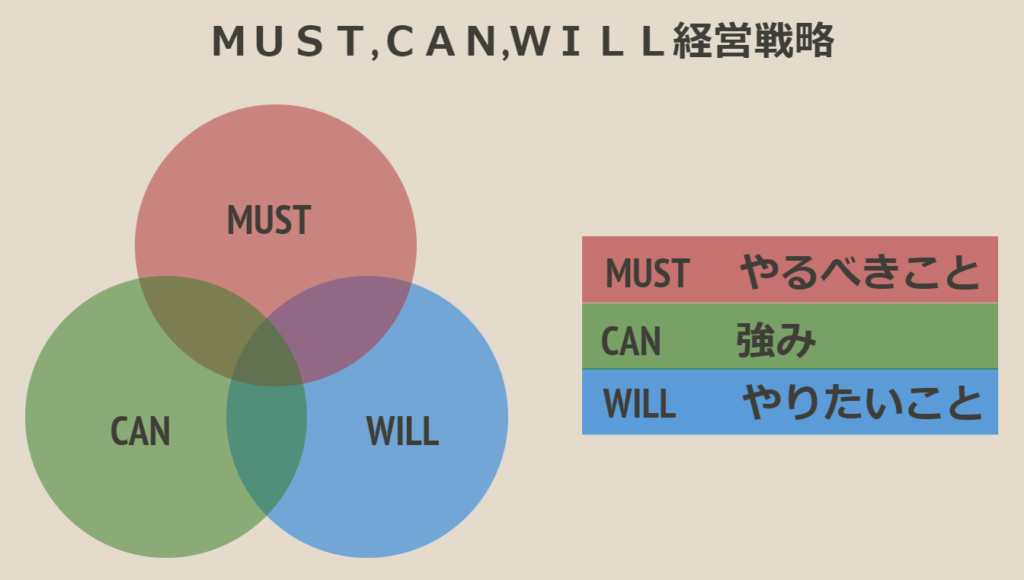 MUST,CAN,WILL経営戦略